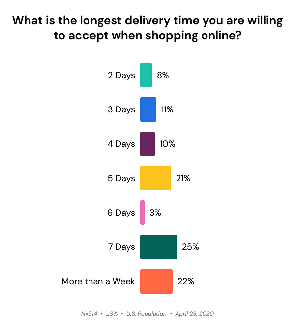 longest-wait-time