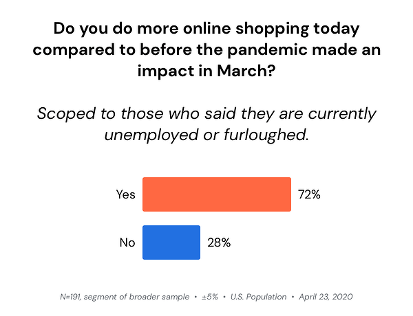 more-online-shopping-unemployed