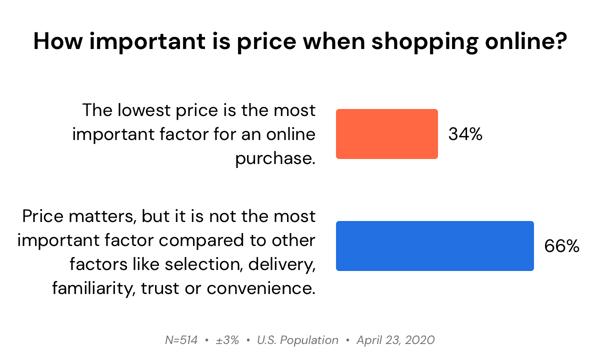 price-sensitivity