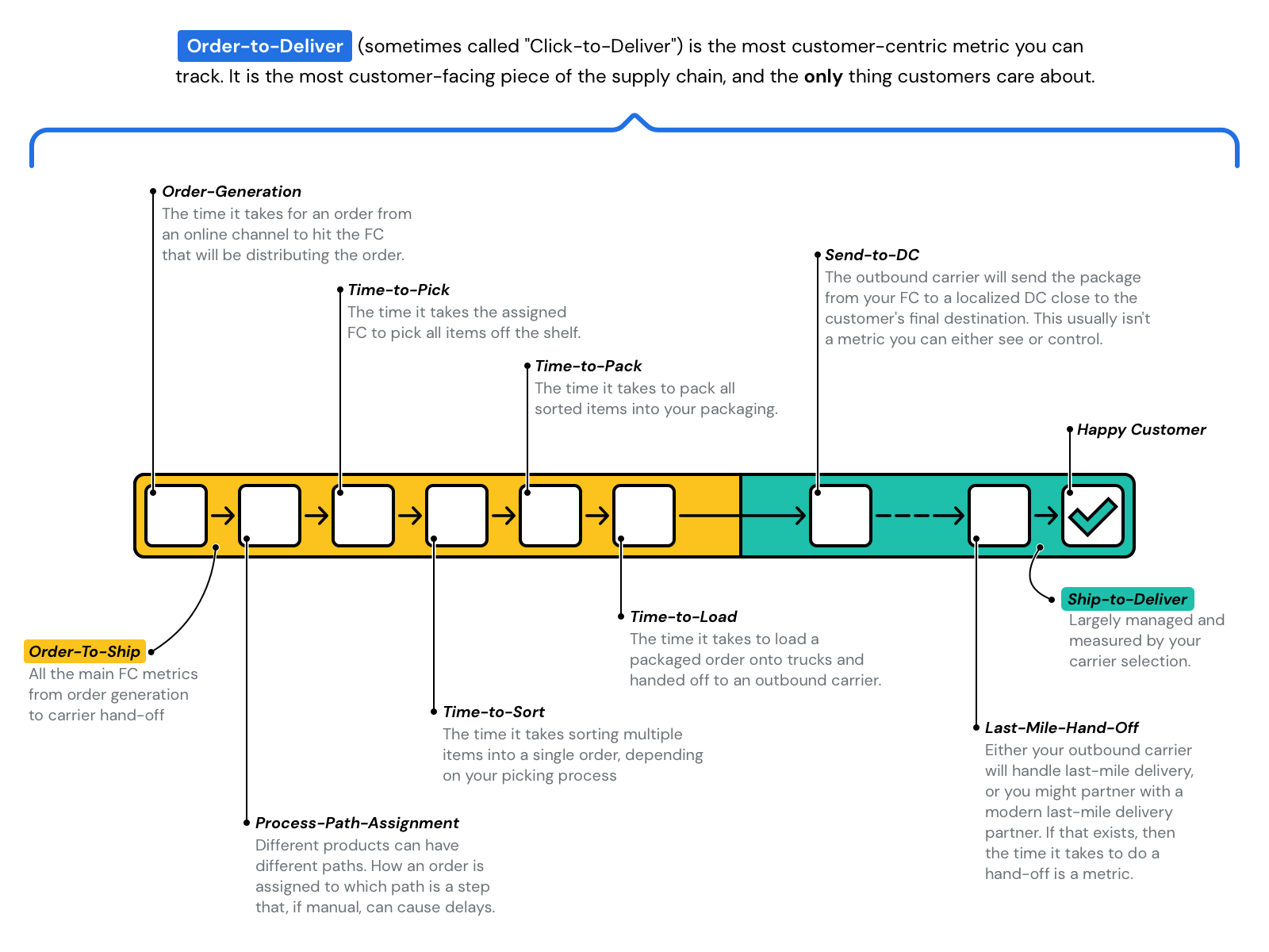 order-to-deliver-composite