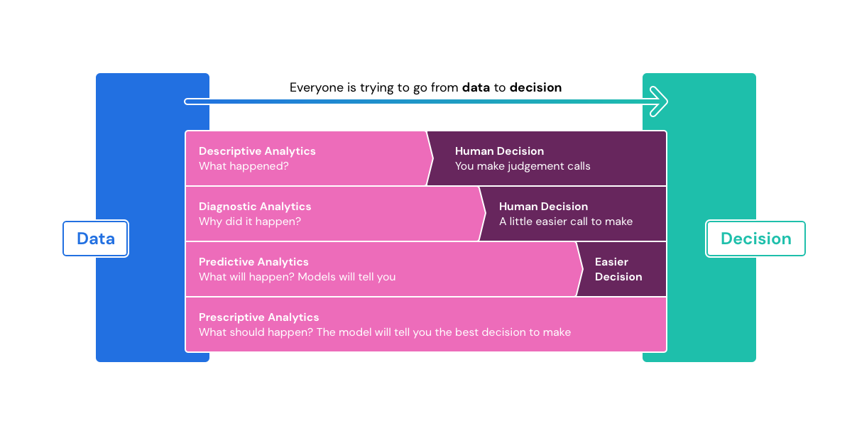 analytics-decisions