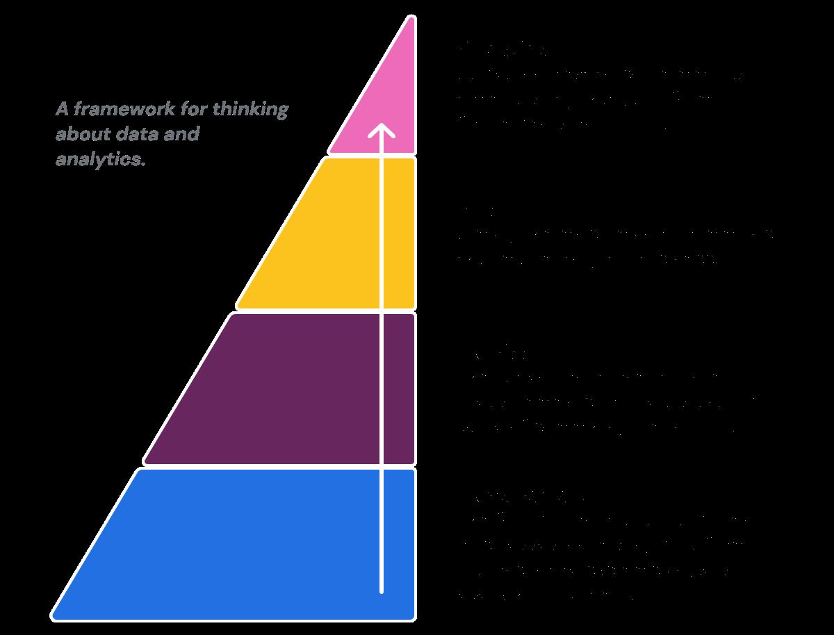 data-pyramid